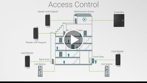 , Introducing Access Control featuring Controllers, Card Readers, and Exi Buttons