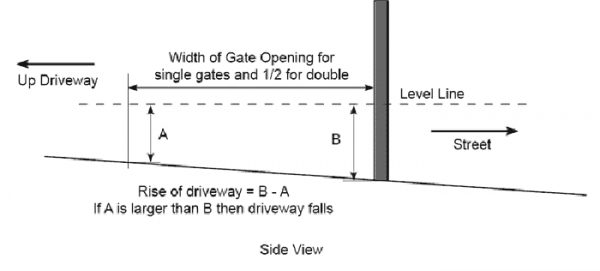 Hilly Terrain Gate Installation